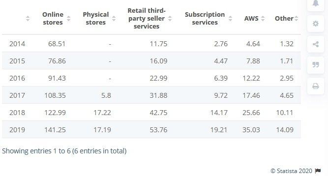 Amazon revenue split